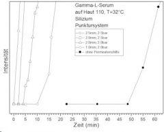 Kyslík a jeho účinnost oxyjet star